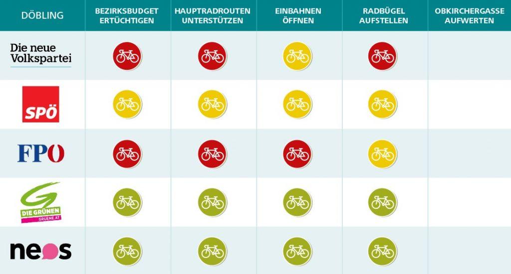 Wahlkompass Döbling sicheres Radfahren (CC) Radeln in Döbling